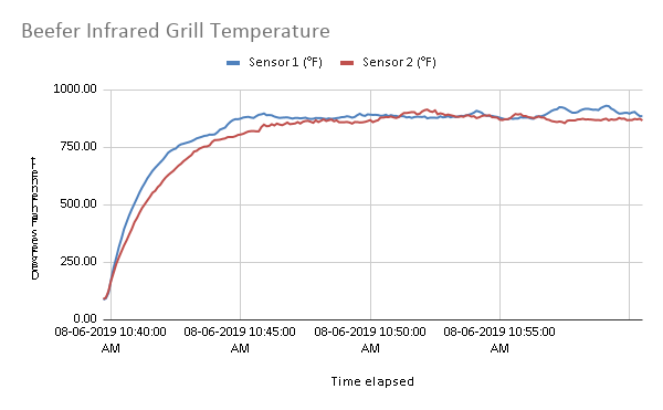 Beefer Infrared Grill temperature graph