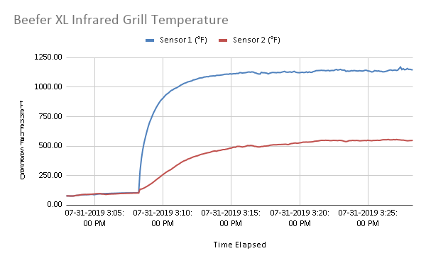 Beefer XL Infrared Grill Temperature Graph
