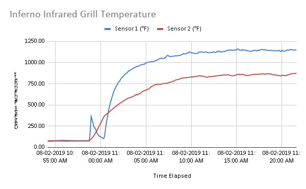 Inferno Infrared Grill Temperature graph